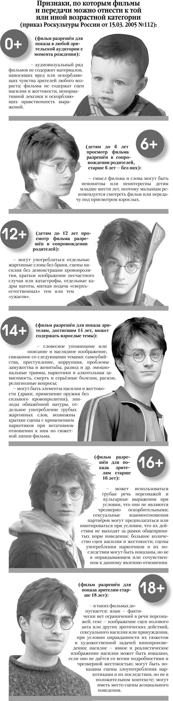 Система возрастных оценок кино и фильмов в России